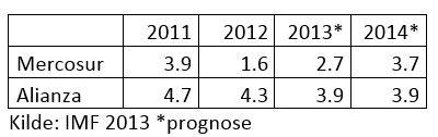 vækst 2011-2014